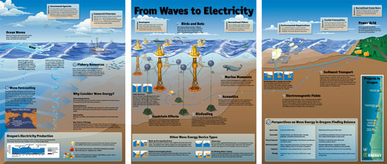 From Waves to Electricity exhibit
